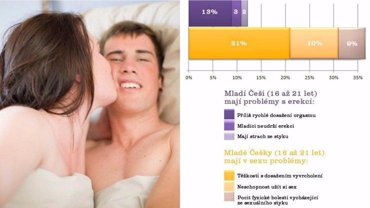 VELKÝ SEXUÁLNÍ VÝZKUM: Mladí Češi mají vsexu problémy. Trápí je erekce, orgasmus i deprese