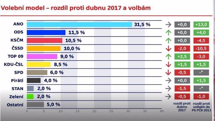 Pád ČSSD pod Sobotkovým vedením pokračuje rychlým tempem! Sociální demokracii předběhli komunisté i ODS