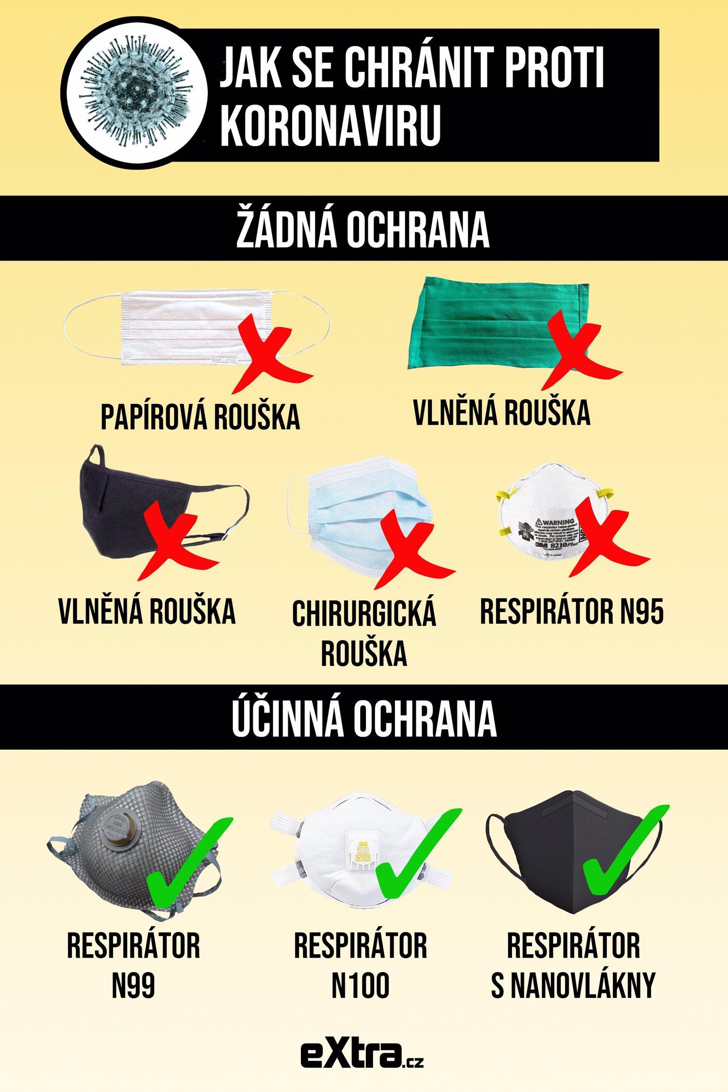 Správný výběr respirátoru vám může výrazně pomoci.