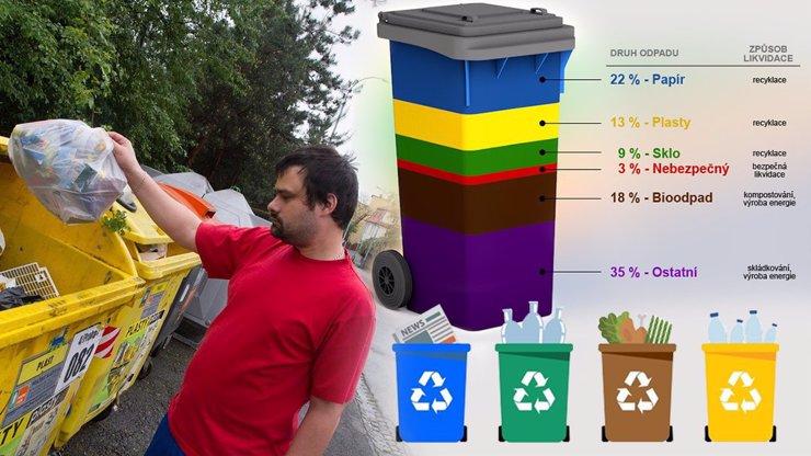 Velká odpadková revoluce: Odteď budou muset třídit VŠICHNI, víte, co kam patří?