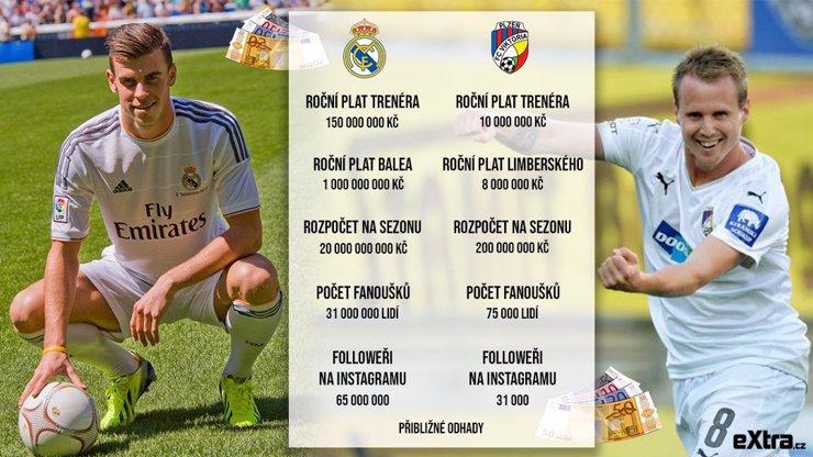Dva rozdílné světy: Z platu největší hvězdy Realu Madrid může Plzeň fungovat 5 let!