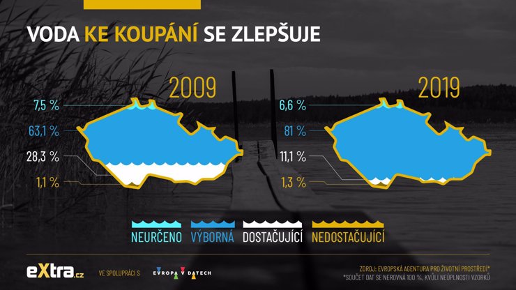 Většina přírodních koupališť v České republice má čistou vodu. Nevyhovují jen dvě místa
